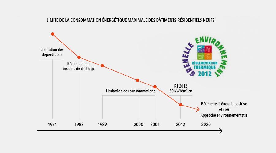 La RT 2012 : rôle, enjeux et applications