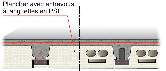Un plancher isolant