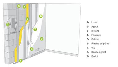 Le doublage sur ossature, pour isoler les murs par l'intérieur