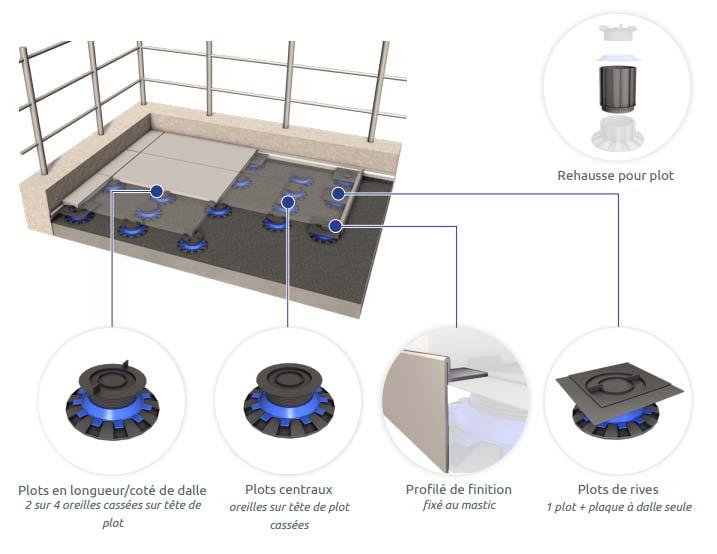 Carrelage sur plot : guide de mise en oeuvre 2 - toit terrasse