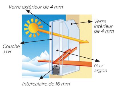 Rénovation des fenêtres : schéma d'un vitrage ITR