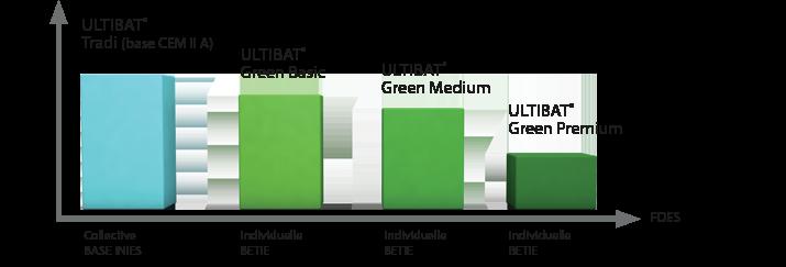 Schéma des emissions en CO2 des différentes gammes Ultibat