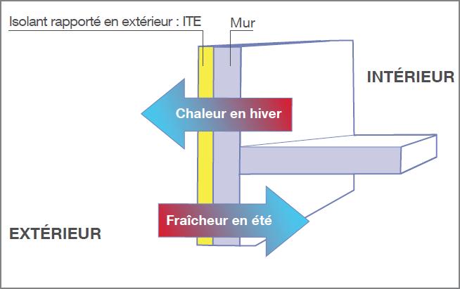 ITE : l'enjeu de l'isolation par l'extérieur