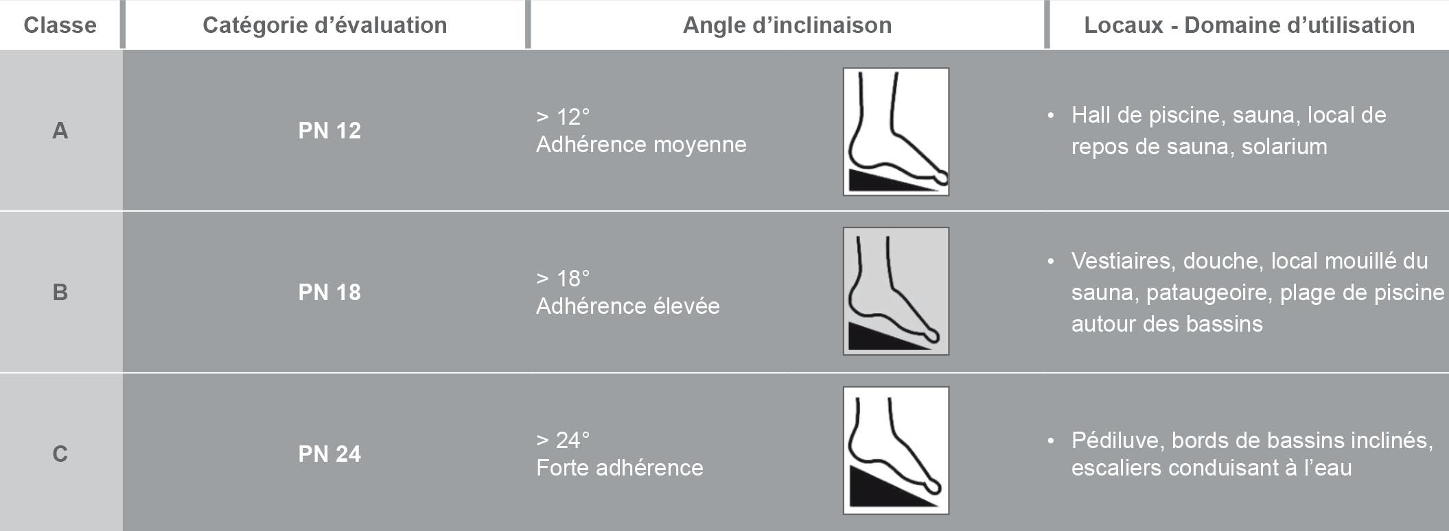 La norme de glissance pieds nus