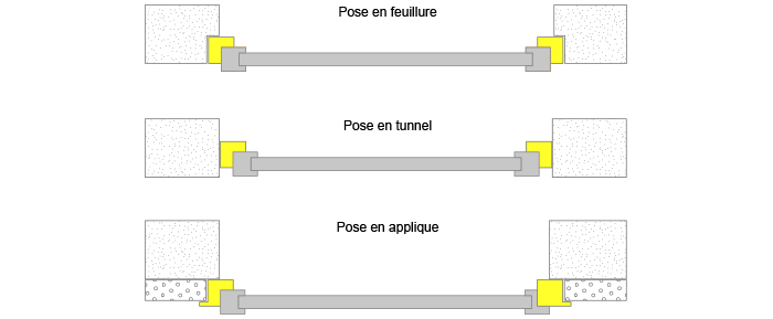 Les différents types de pose : en feuillure, en tunne, en applique